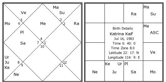 Katrina Kaif Birth Chart Katrina Kaif Kundli Horoscope By Date