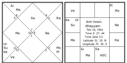 Free Janam Kundali by Date of Birth in Hindi   Predict My Destiny