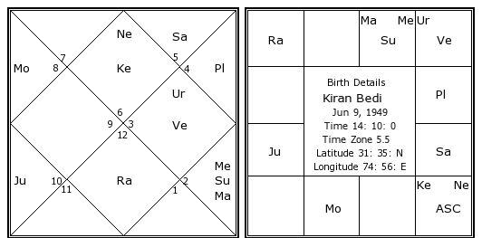 Kiran Bedi Birth Chart | Kiran Bedi Kundli | Horoscope by Date of