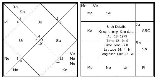 Kourtney kardashian date of birth