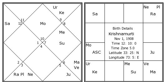 krishnamurti vedic astrology