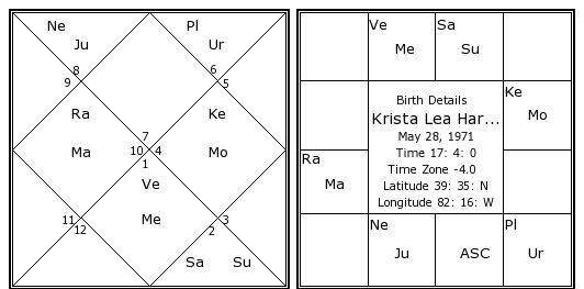 Krista Lea Harrison Birth Chart | Krista Lea Harrison Kundli