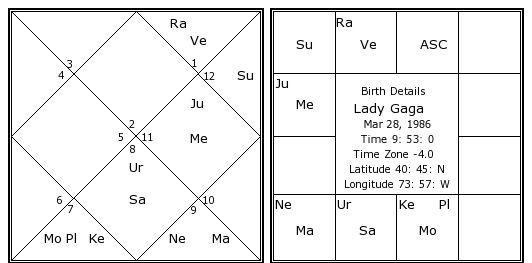 Lady Gaga Birth Chart