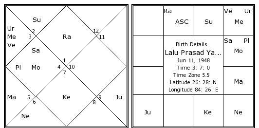 Lalu Prasad Yadav's Birth Chart / Kundali