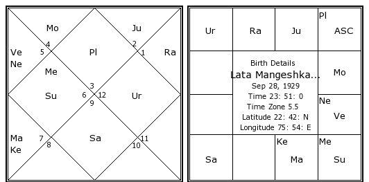 Lata Mangeshkar Birth Chart Lata Mangeshkar Kundli Horoscope By