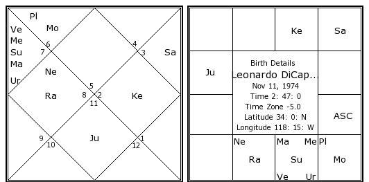 Leonardo dicaprio birth chart