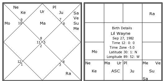 Lil Wayne Birth Chart   Lil Wayne Kundli   Horoscope by ...