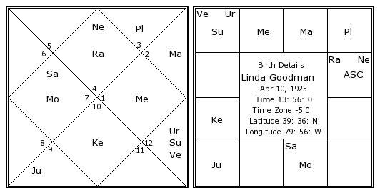 Numerology Birth Charts Erkalnathandedecker