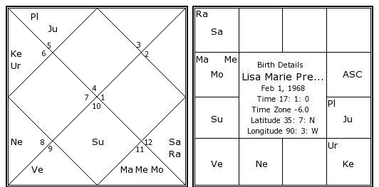 Lisa marie presley date of birth in Australia