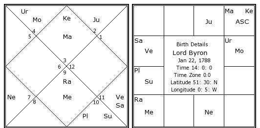 Lords Natal Chart Juveique27