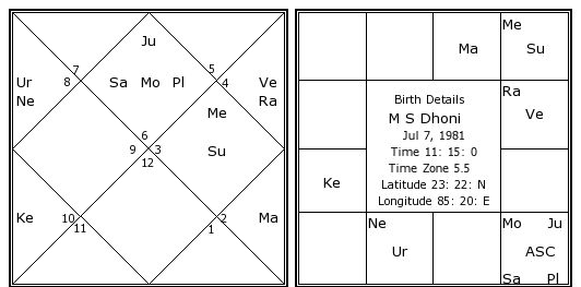 M S Dhoni Birth Chart M S Dhoni Kundli Horoscope By Date Of