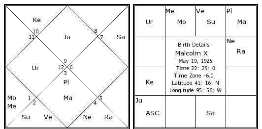 Malcolm x date of birth in Australia