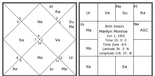 Marilyn Monroes Birth Chart Kundali