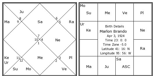 Marlon Brando Birth Chart Marlon Brando Kundli Horoscope By Date