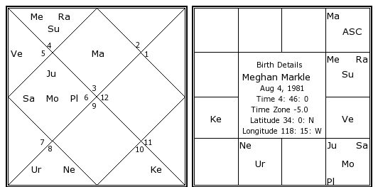 0c3e6f047 Meghan Markle Birth Chart | Meghan Markle Kundli | Horoscope by Date ...