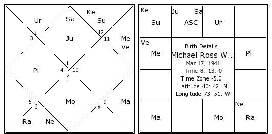 Michael Ross Walker Birth Chart | Michael Ross Walker ...