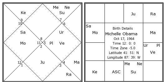 Obama birth date in Sydney