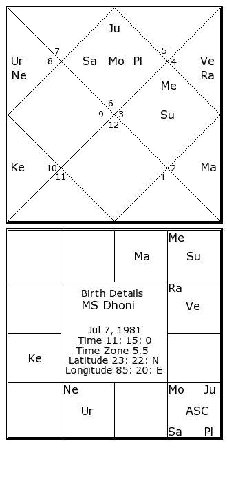 Ms Dhoni Birth Chart | Ms Dhoni Kundli | Horoscope by Date ...