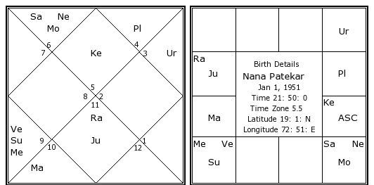 Nana Patekars Birth Chart Kundali