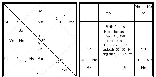 Nick Jonass Birth Chart Kundali