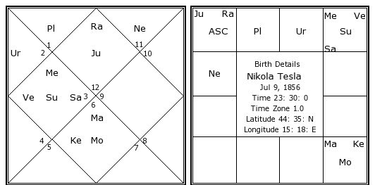 Nikola Tesla Birth Chart