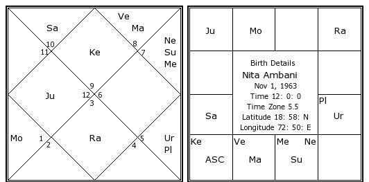 Nita Ambani Birth Chart | Nita Ambani Kundli | Horoscope by