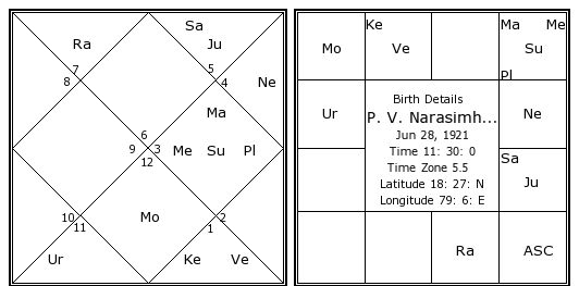 On the eve of elections, politicians rush to astrologers to get their planetary positions reviewed