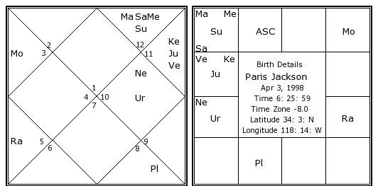 Paris Jackson Birth Chart Paris Jackson Kundli Horoscope By Date