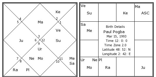Kundli Janam Kundali As Per Vedic Astrology