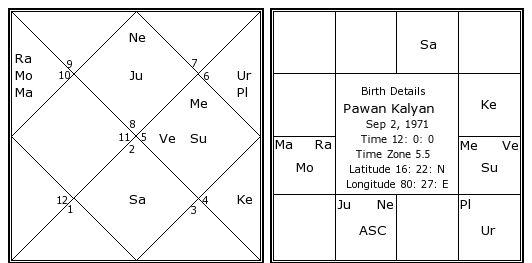 Pawan Kalyan Birth Chart Pawan Kalyan Kundli Horoscope By Date