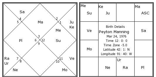 Peyton manning date of birth