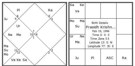 Shri Muhurta 13 Portable Astrology Software prasidh-krishna-birth-chart