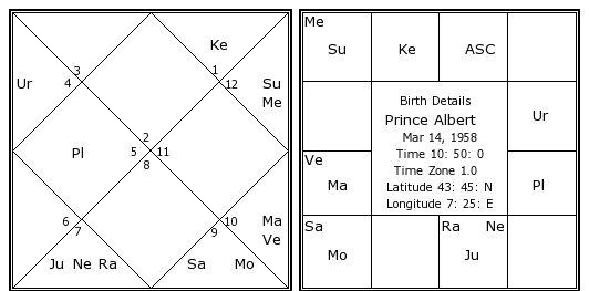 Prince Albert Birth Chart Prince Albert Kundli Horoscope By Date