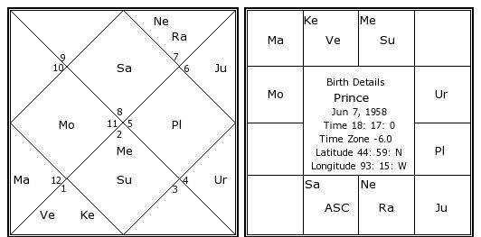 Prince Birth Chart Prince Kundli Horoscope By Date Of Birth