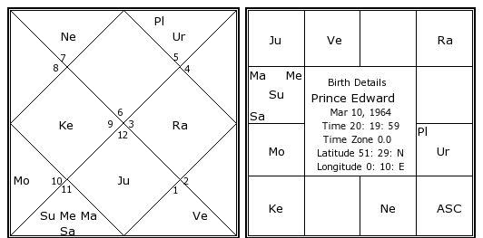 Prince Edward Birth Chart Prince Edward Kundli Horoscope By Date