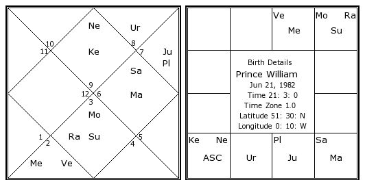 Prince William Birth Chart Prince William Kundli Horoscope By