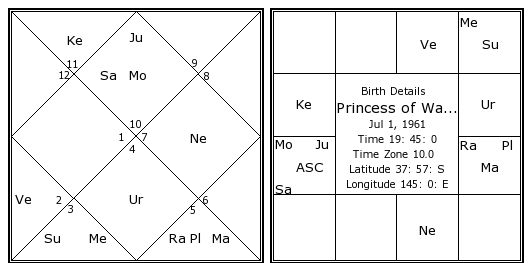 Princess Of Wales Dianas Birth Chart Kundali