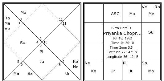 Priyanka Chopra Birth Chart | Priyanka Chopra Kundli ...