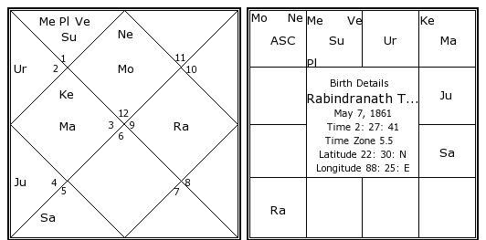 Rabindranath Tagore zodiac sign