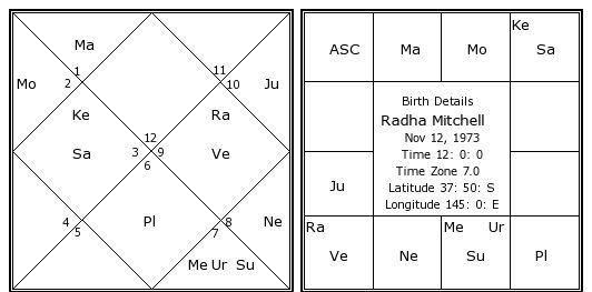 Radha Mitchell birth chart
