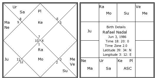 Rafael Nadal Birth Chart Rafael Nadal Kundli Horoscope By Date