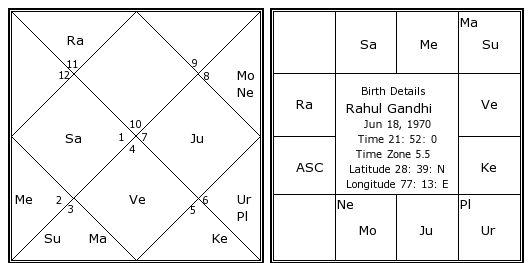 Rahul Gandhis Birth Chart Kundali