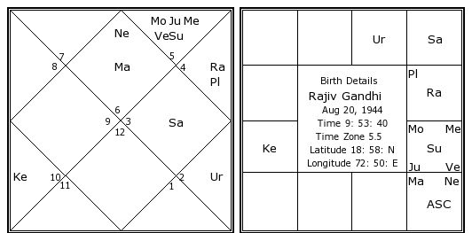 Rajiv Gandhi birth chart