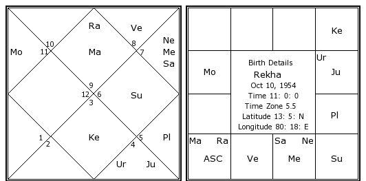 Rekha Birth Chart Rekha Kundli Horoscope By Date Of Birth