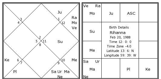 Rihanna Birth Chart Rihanna Kundli Horoscope By Date Of Birth