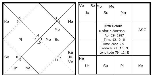 rohit-sharma-birth-chart.jpg