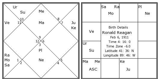Birth Chart | Ronald Reagan Kundli | Horoscope by Date of Birth