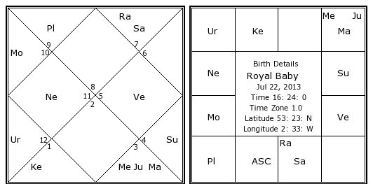 Royal Baby Birth Chart Royal Baby Kundli Horoscope By Date Of