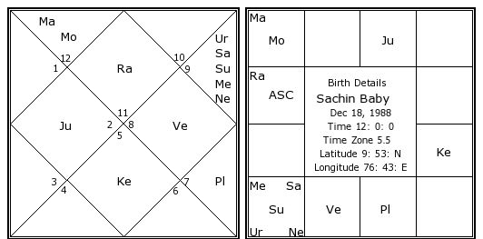 Sachin Baby Birth Chart Sachin Baby Kundli Horoscope By Date Of