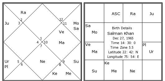 Salman Khan Birth Chart Salman Khan Kundli Horoscope By Date Of